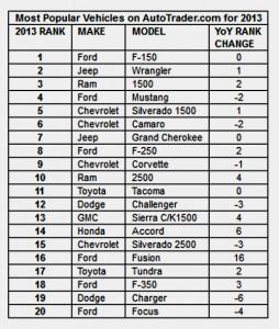 AutoTrader-Top-20