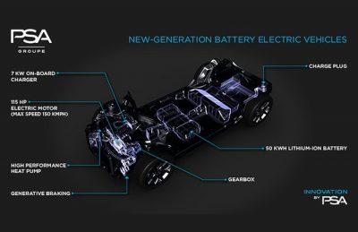 Peugeot и Fiat создадут платформу для электромобилей